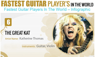 "GRAPHS.NET NAMES THE GREAT KAT TOP 10 ""FASTEST GUITAR PLAYERS IN THE WORLD""! ""There are many fast guitar players in the world but here is a list of the fastest of them all. The Great Kat is the sixth fastest guitar player in the world and her real name is Katherine Thomas. She plays Guitar and Violin."" - Graphs.net"